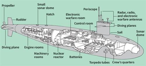 Parts Of A Submarine Diagram - All Wiring Diagram
