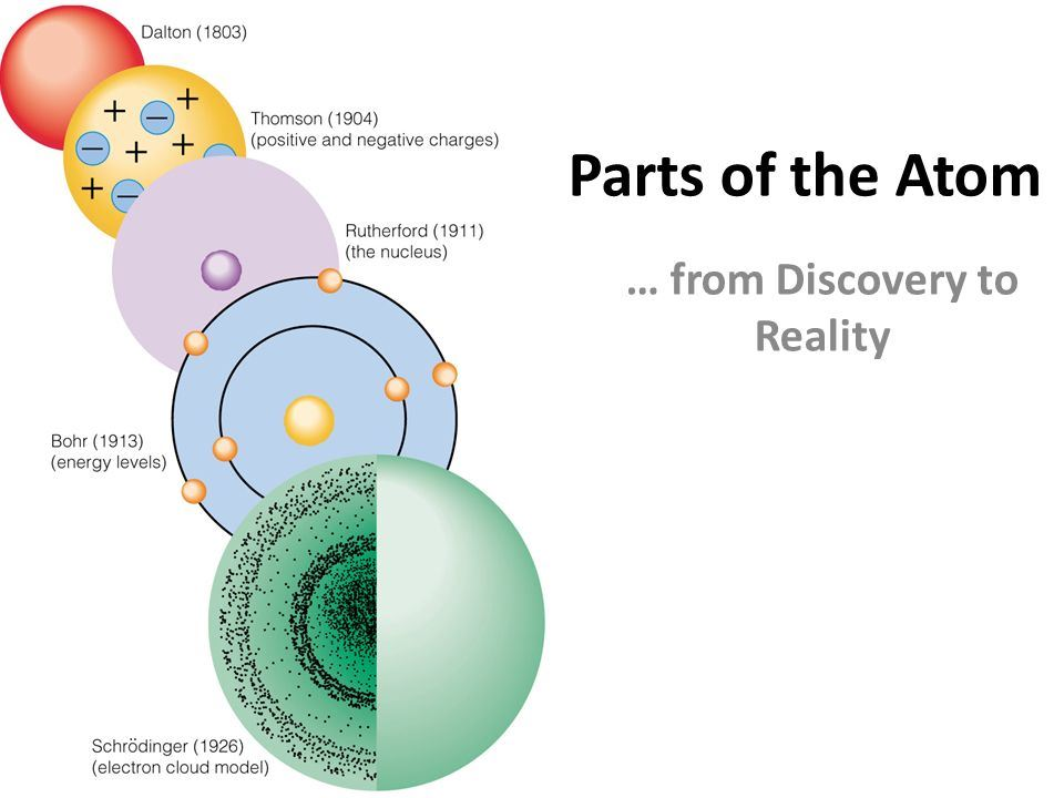 Discovery of Atom