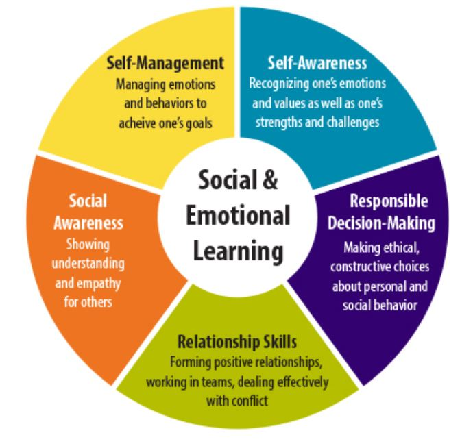 Chart of SEL Core Competencies