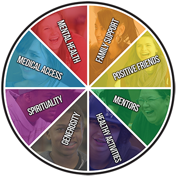 Sources of Strength wheel